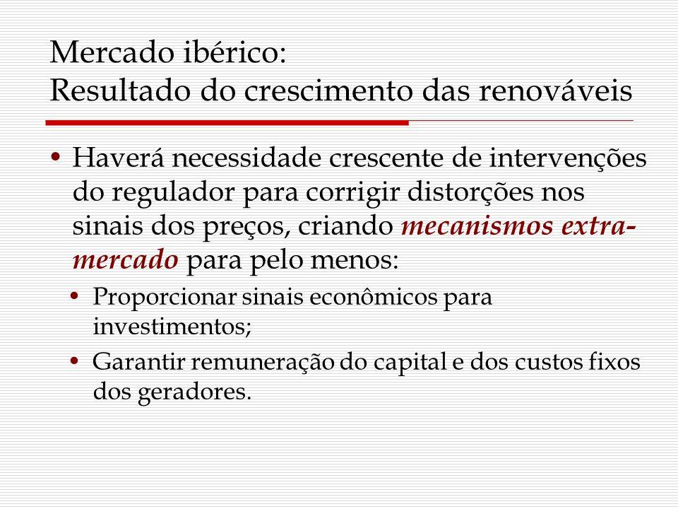 Mercado ibérico: Resultado do crescimento das renováveis Haverá necessidade crescente de intervenções do regulador para corrigir distorções nos sinais