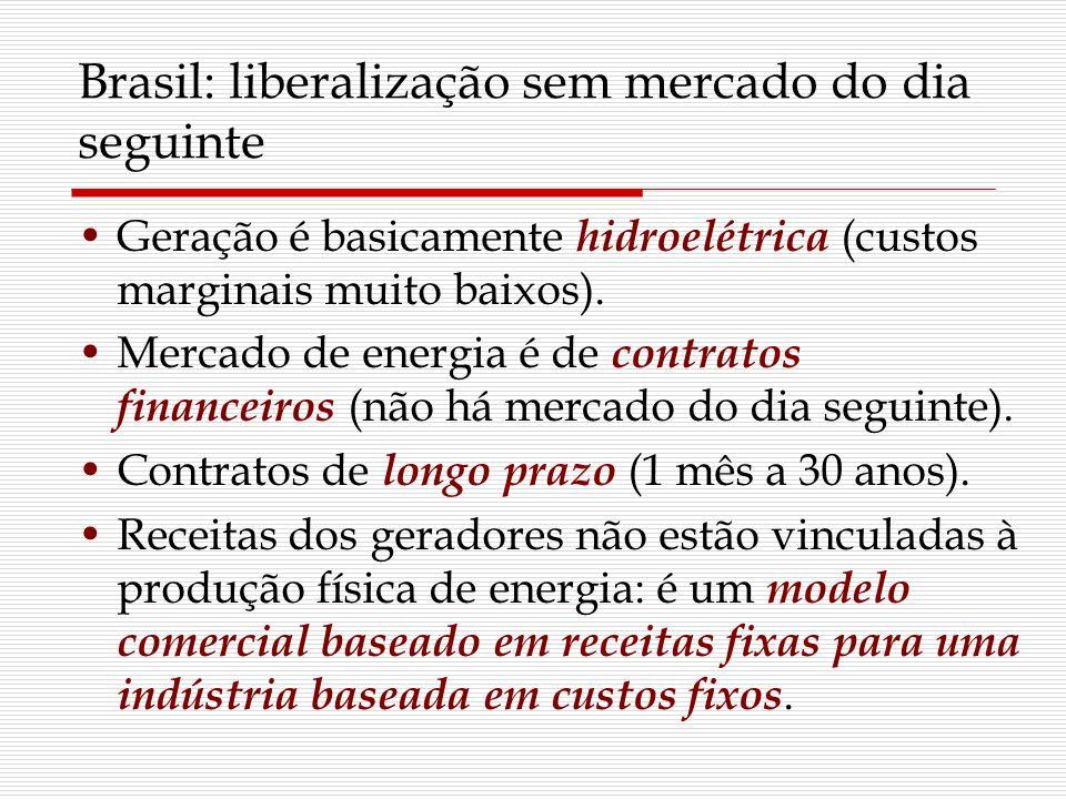Brasil: liberalização sem mercado do dia seguinte Geração é basicamente hidroelétrica (custos marginais muito baixos). Mercado de energia é de contrat