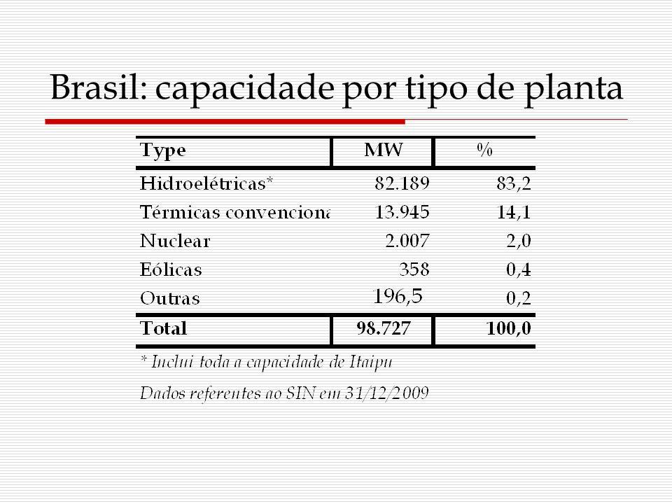 Brasil: capacidade por tipo de planta