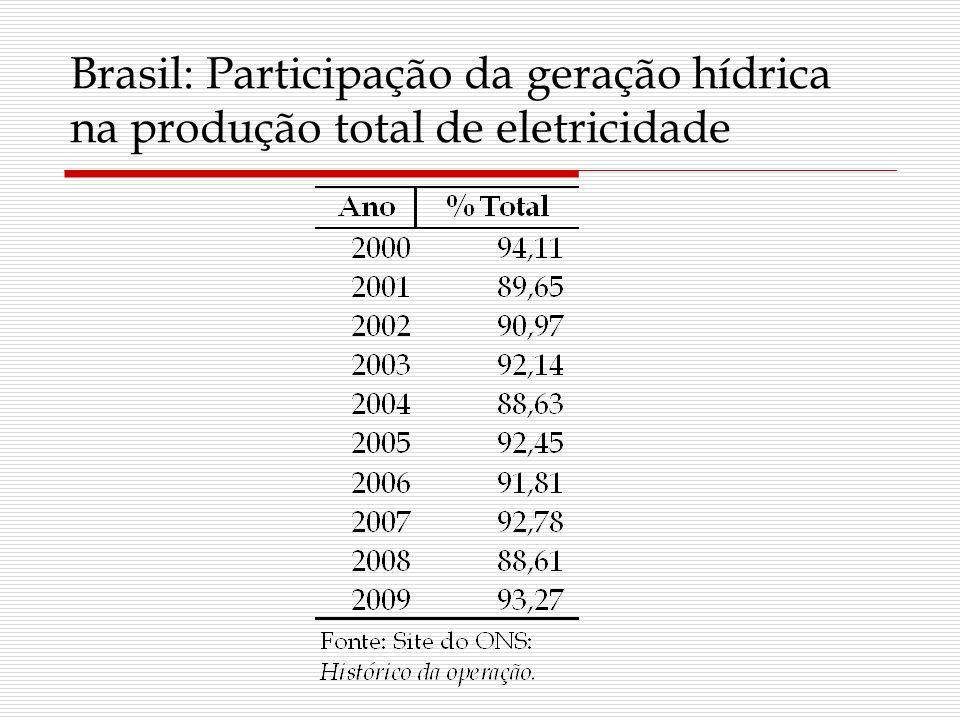 Brasil: Participação da geração hídrica na produção total de eletricidade