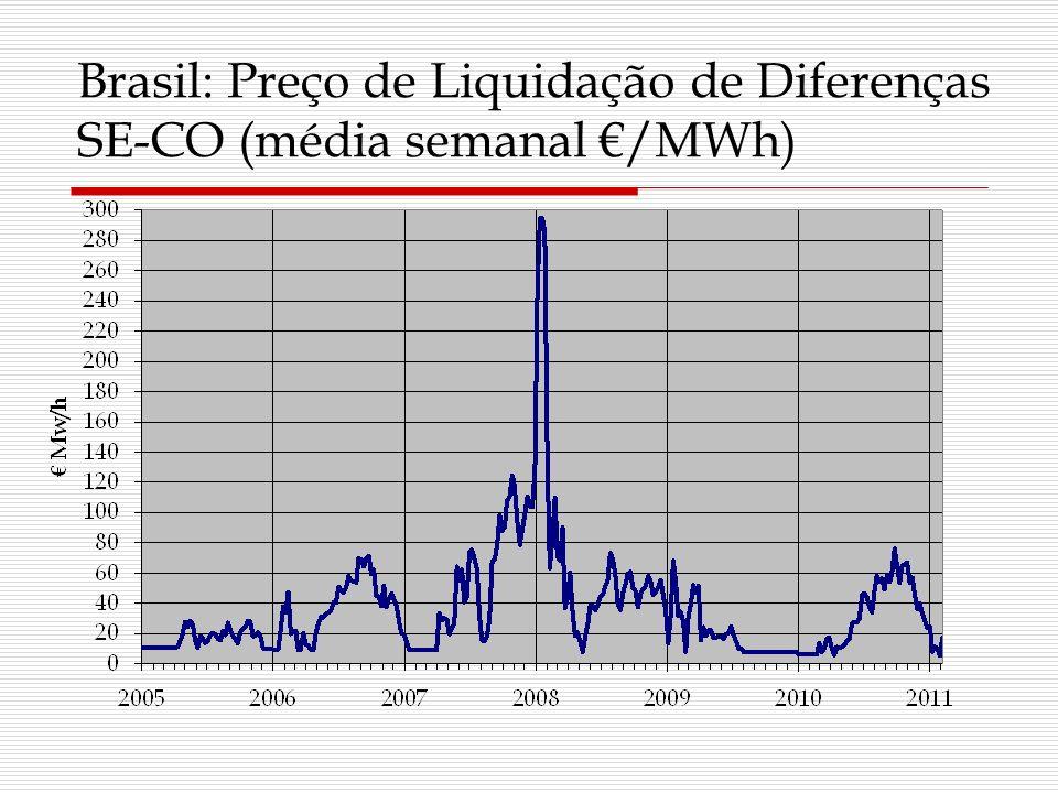 Brasil: Preço de Liquidação de Diferenças SE-CO (média semanal /MWh)