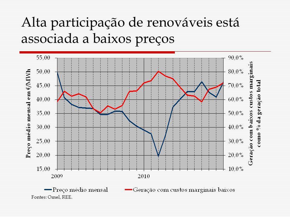 Alta participação de renováveis está associada a baixos preços Fontes: Omel, REE.