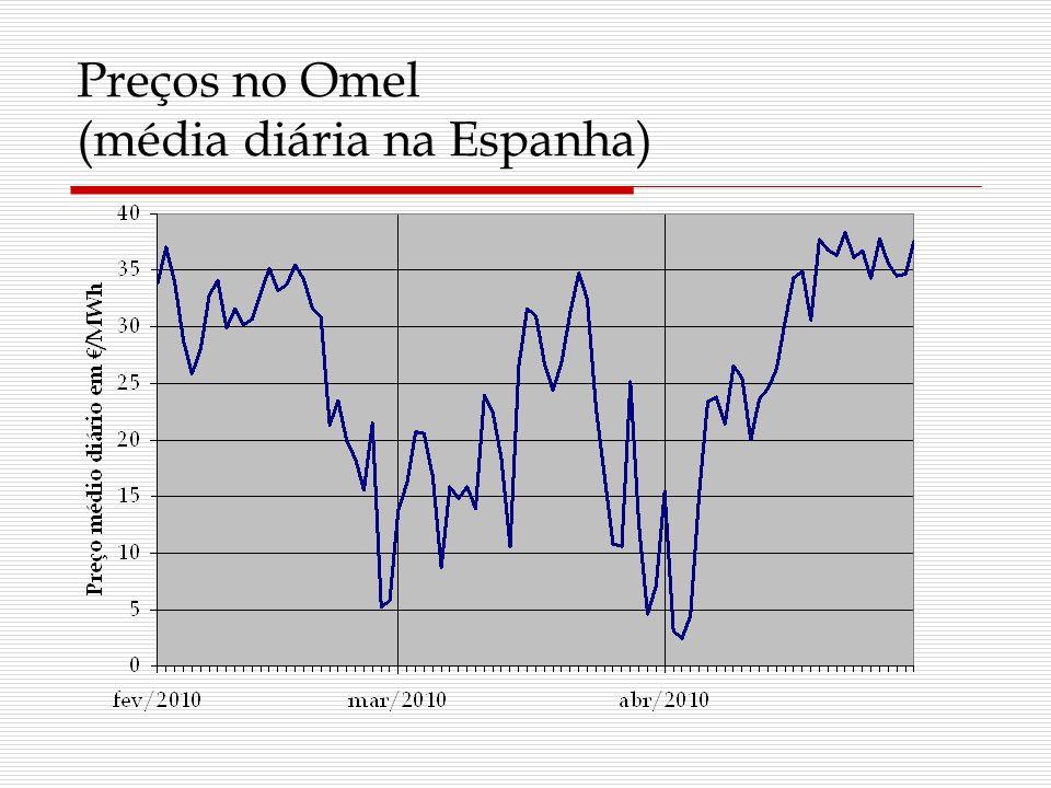 Preços no Omel (média diária na Espanha)