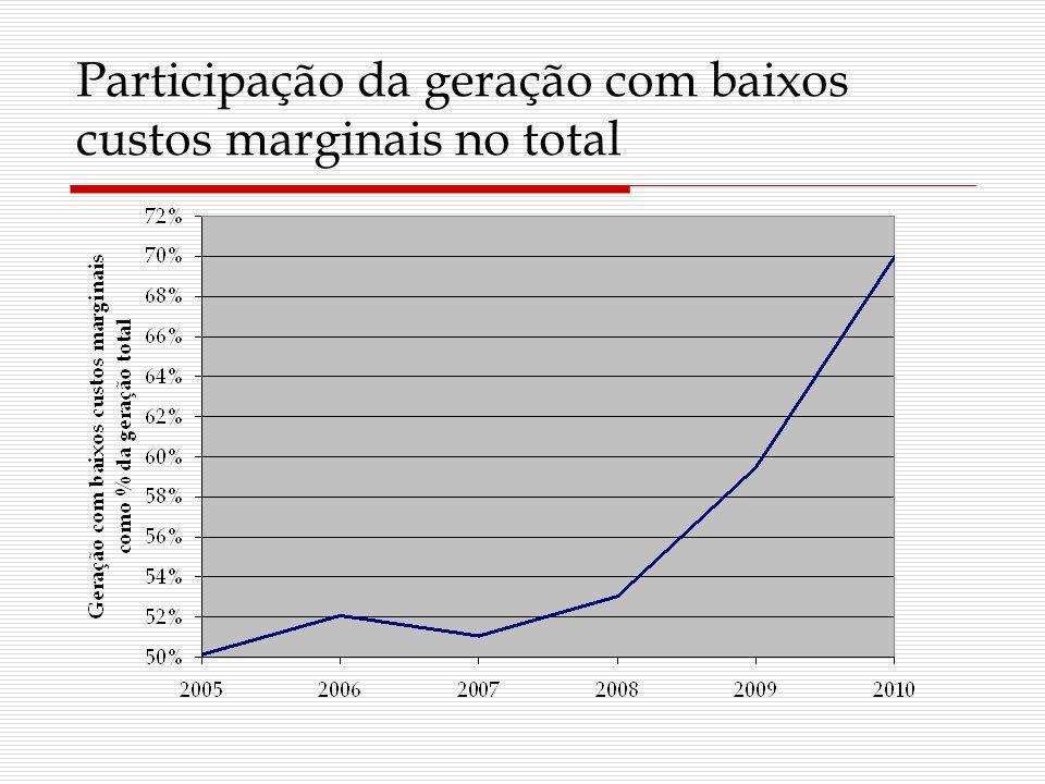 Participação da geração com baixos custos marginais no total