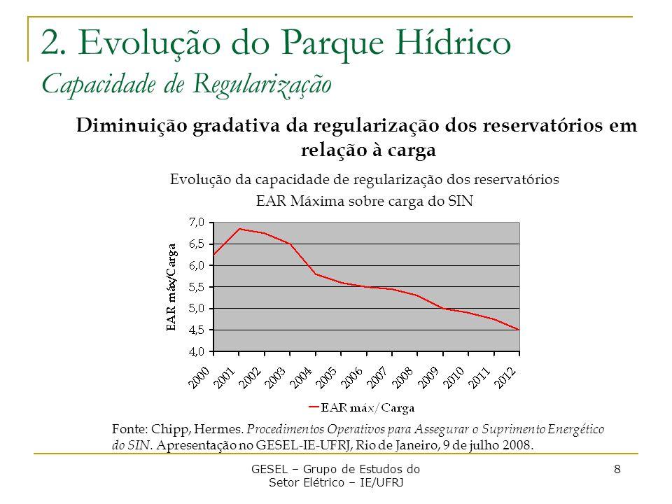 Diminuição gradativa da regularização dos reservatórios em relação à carga GESEL – Grupo de Estudos do Setor Elétrico – IE/UFRJ 8 Evolução da capacida