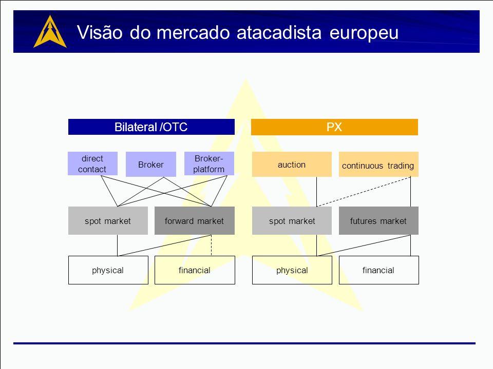 Visão do mercado atacadista europeu PX continuous trading futures market financial Bilateral /OTC direct contact Broker Broker- platform auction spot