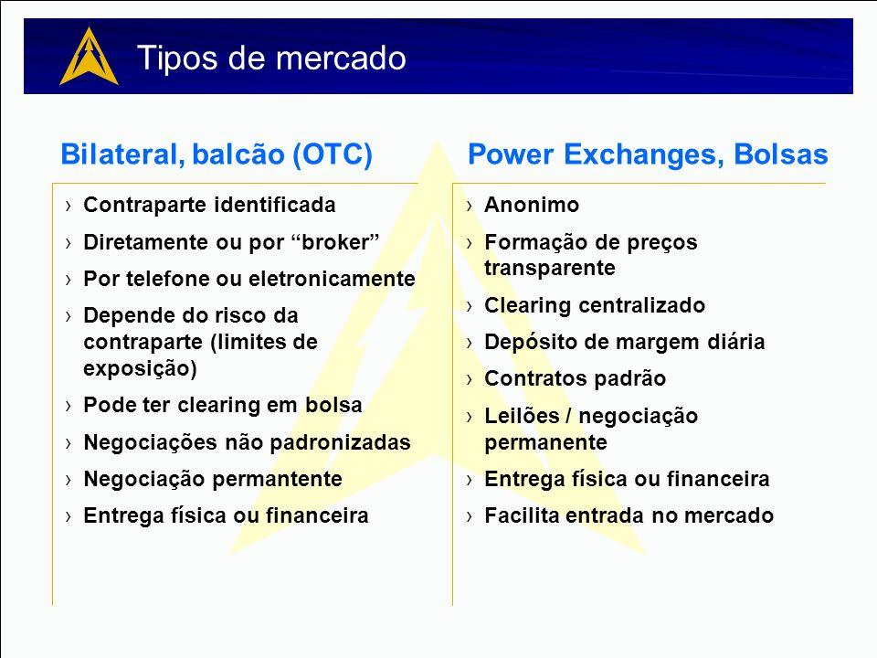 Tipos de mercado Power Exchanges, Bolsas Bilateral, balcão (OTC) Anonimo Formação de preços transparente Clearing centralizado Depósito de margem diár