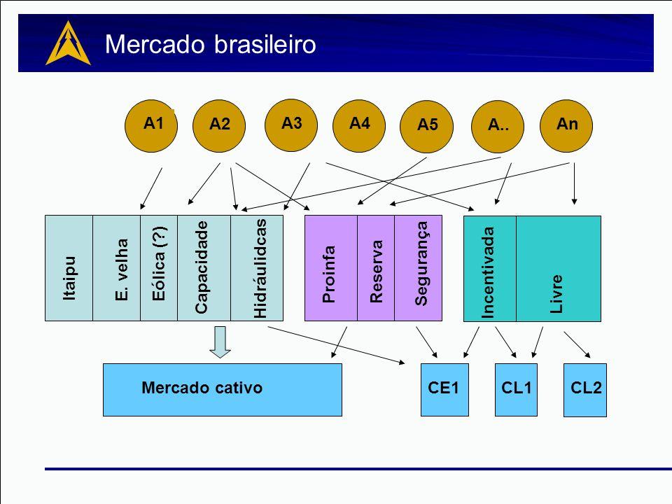 A1 A3 A4 A5 An A.. A2 Mercado cativoCE1CL1CL2 ProinfaReserva Capacidade Hidráulidcas Eólica (?) Incentivada Livre E. velha A1 Segurança Itaipu