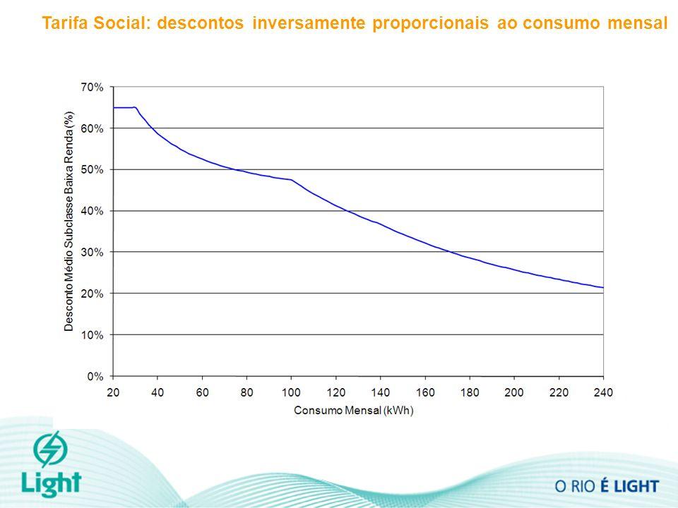 Tarifa Social: descontos inversamente proporcionais ao consumo mensal