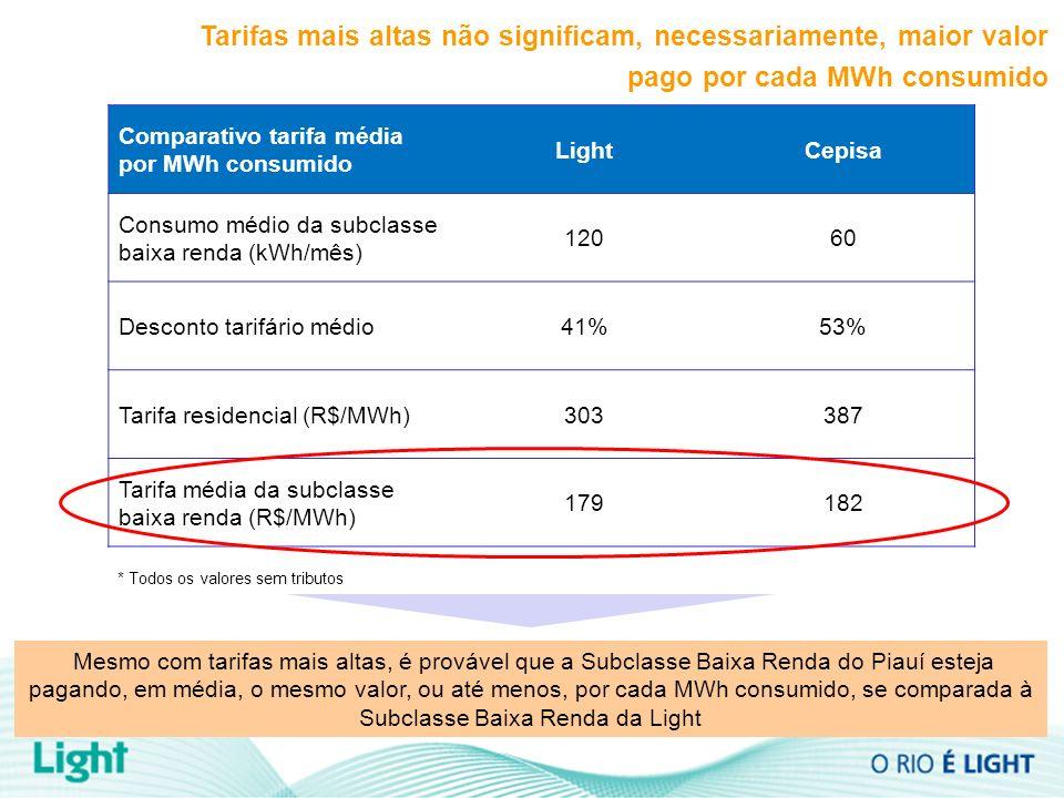 Tarifas mais altas não significam, necessariamente, maior valor pago por cada MWh consumido Comparativo tarifa média por MWh consumido LightCepisa Consumo médio da subclasse baixa renda (kWh/mês) 12060 Desconto tarifário médio41%53% Tarifa residencial (R$/MWh)303387 Tarifa média da subclasse baixa renda (R$/MWh) 179182 * Todos os valores sem tributos Mesmo com tarifas mais altas, é provável que a Subclasse Baixa Renda do Piauí esteja pagando, em média, o mesmo valor, ou até menos, por cada MWh consumido, se comparada à Subclasse Baixa Renda da Light