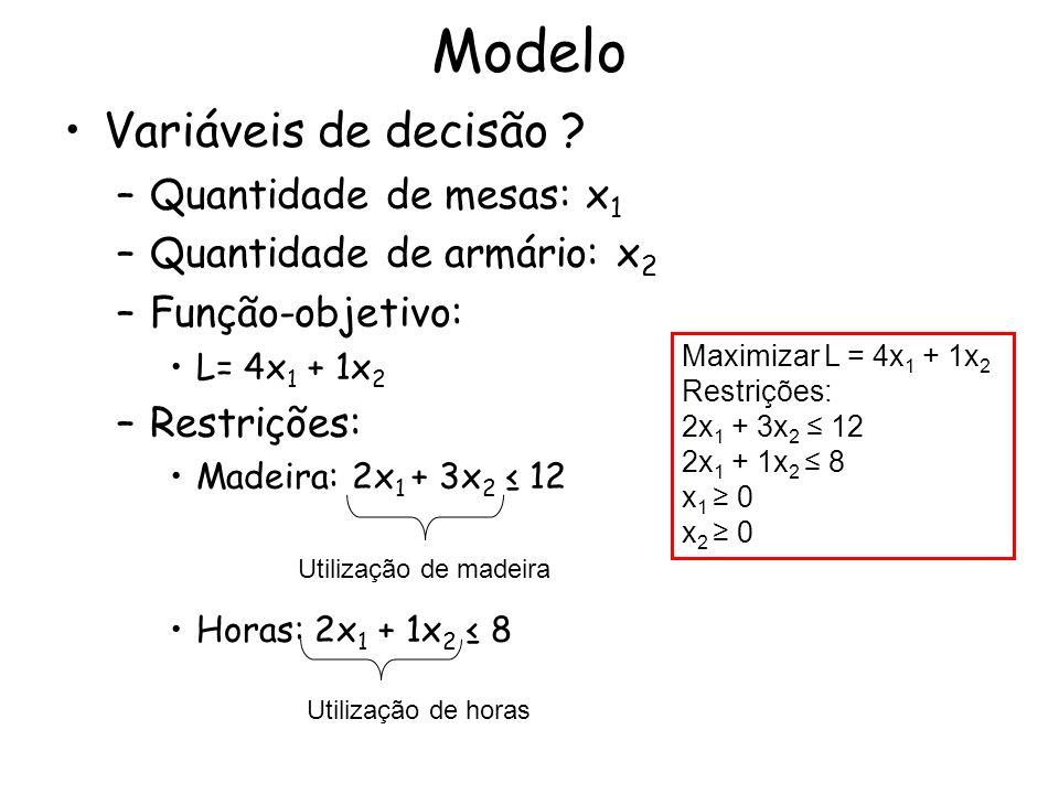 Modelo Variáveis de decisão ? –Quantidade de mesas: x 1 –Quantidade de armário: x 2 –Função-objetivo: L= 4x 1 + 1x 2 –Restrições: Madeira: 2x 1 + 3x 2