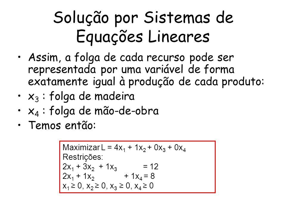 Solução por Sistemas de Equações Lineares 1)Variáveis não básicas: x 1 = 0 x 2 = 0 Variáveis básicas: x 3 = 12 x 4 = 8 Lucro = 0 2)Variáveis não básicas: x 1 = 0 x 3 = 0 Variáveis básicas: x 2 = 4 x 4 = 4 Lucro = 4 3)Variáveis não básicas: x 1 = 0 x 4 = 0 Variáveis básicas: x 2 = 8 x 3 = -12 Inviável 4)Variáveis não básicas: x 2 = 0 x 3 = 0 Variáveis básicas: x 1 = 6 x 4 = -4 Inviável 5)Variáveis não básicas: x 2 = 0 x 4 = 0 Variáveis básicas: x 1 = 4 x 3 = 4 Lucro = 16 6)Variáveis não básicas: x 3 = 0 x 4 = 0 Variáveis básicas: x 1 = 3 x 2 = 2 Lucro = 14