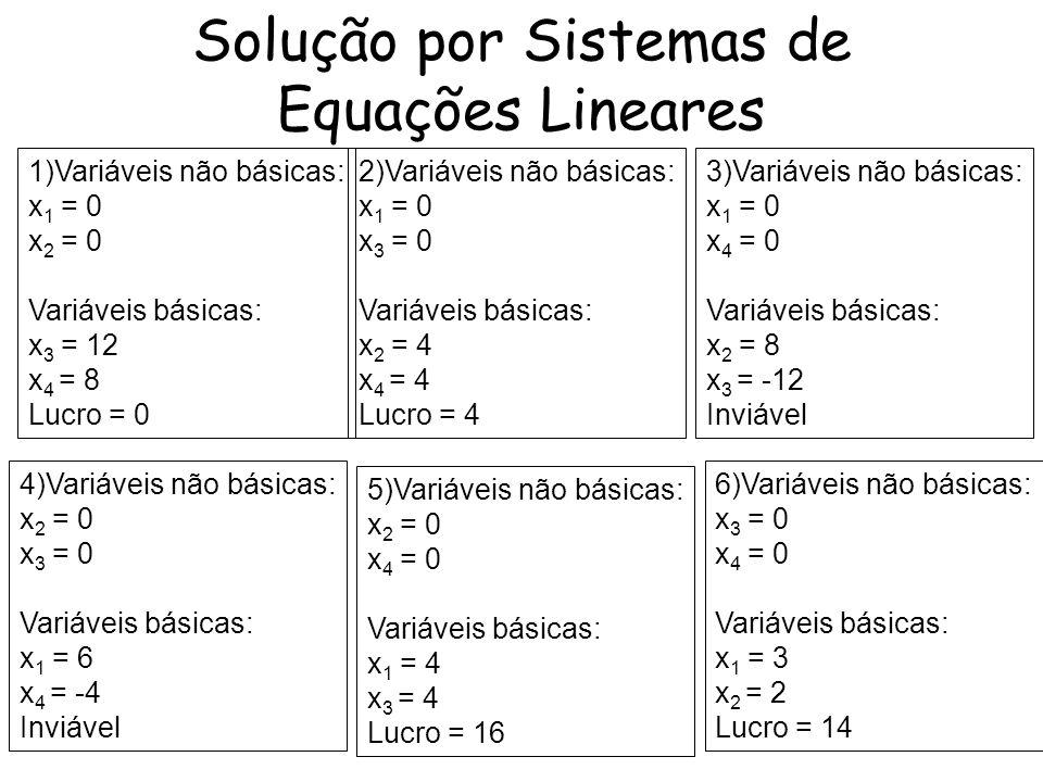 Solução por Sistemas de Equações Lineares 1)Variáveis não básicas: x 1 = 0 x 2 = 0 Variáveis básicas: x 3 = 12 x 4 = 8 Lucro = 0 2)Variáveis não básic