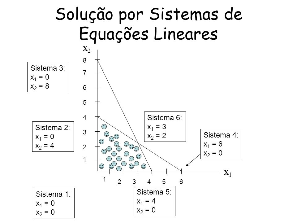x2x2 x1x1 2 23564 1 5 4 7 1 3 6 8 Sistema 3: x 1 = 0 x 2 = 8 Sistema 2: x 1 = 0 x 2 = 4 Sistema 1: x 1 = 0 x 2 = 0 Sistema 6: x 1 = 3 x 2 = 2 Sistema