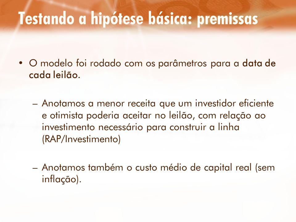 Testando a hipótese básica: premissas O modelo foi rodado com os parâmetros para a data de cada leilão. –Anotamos a menor receita que um investidor ef
