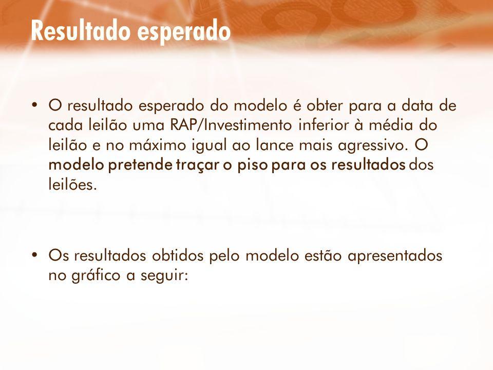 Resultado esperado O resultado esperado do modelo é obter para a data de cada leilão uma RAP/Investimento inferior à média do leilão e no máximo igual