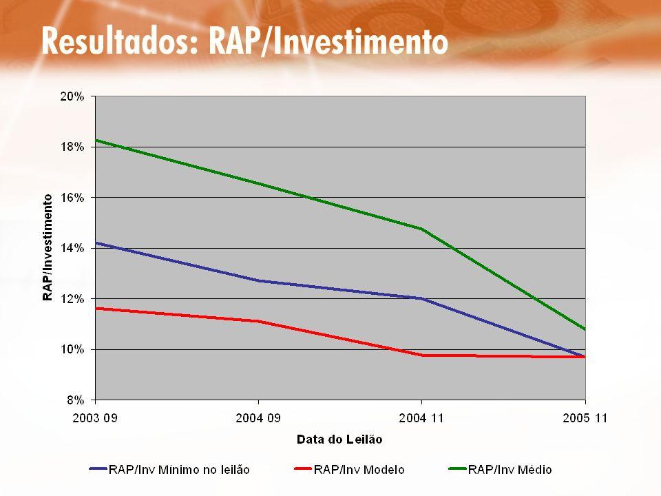 Resultados: RAP/Investimento