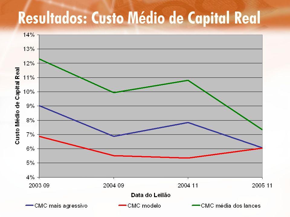 Resultados: Custo Médio de Capital Real