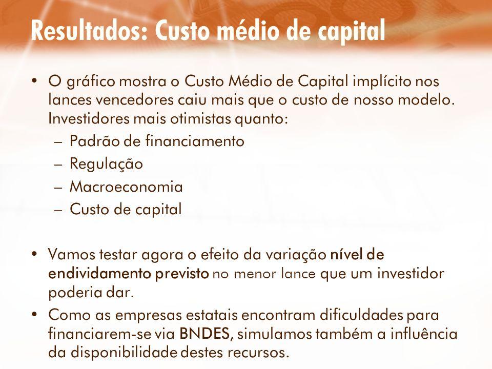 Resultados: Custo médio de capital O gráfico mostra o Custo Médio de Capital implícito nos lances vencedores caiu mais que o custo de nosso modelo. In