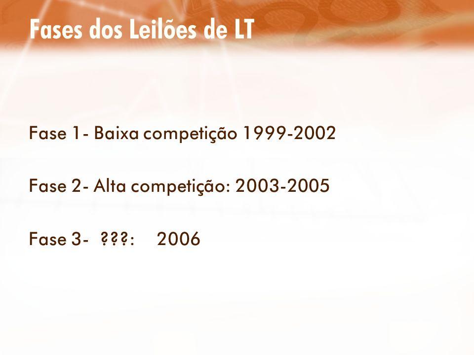Fases dos Leilões de LT Fase 1- Baixa competição 1999-2002 Fase 2- Alta competição: 2003-2005 Fase 3- ???: 2006