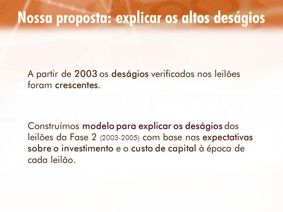 Nossa proposta: explicar os altos deságios A partir de 2003 os deságios verificados nos leilões foram crescentes. Construímos modelo para explicar os