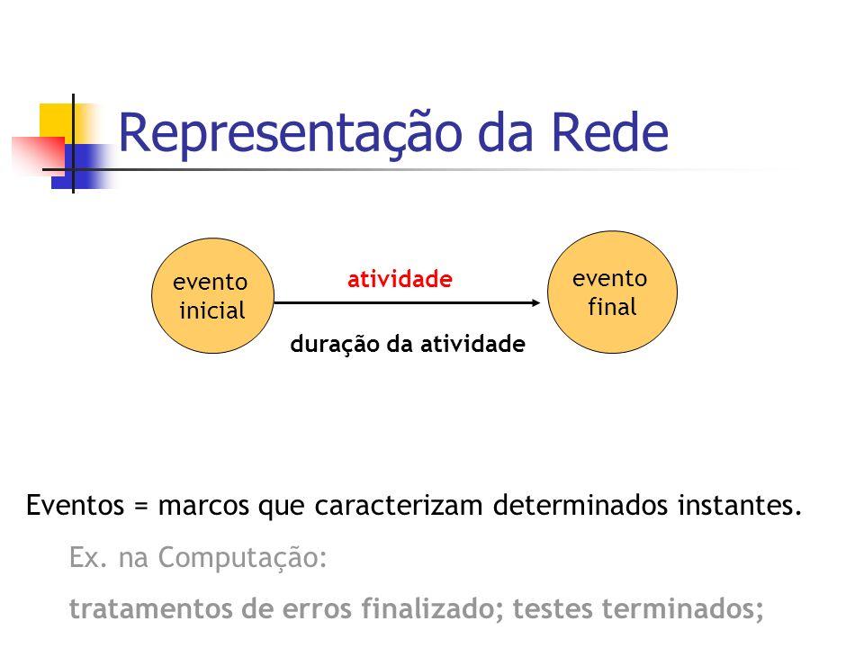 Representação da Rede evento inicial evento final atividade duração da atividade Eventos = marcos que caracterizam determinados instantes. Ex. na Comp