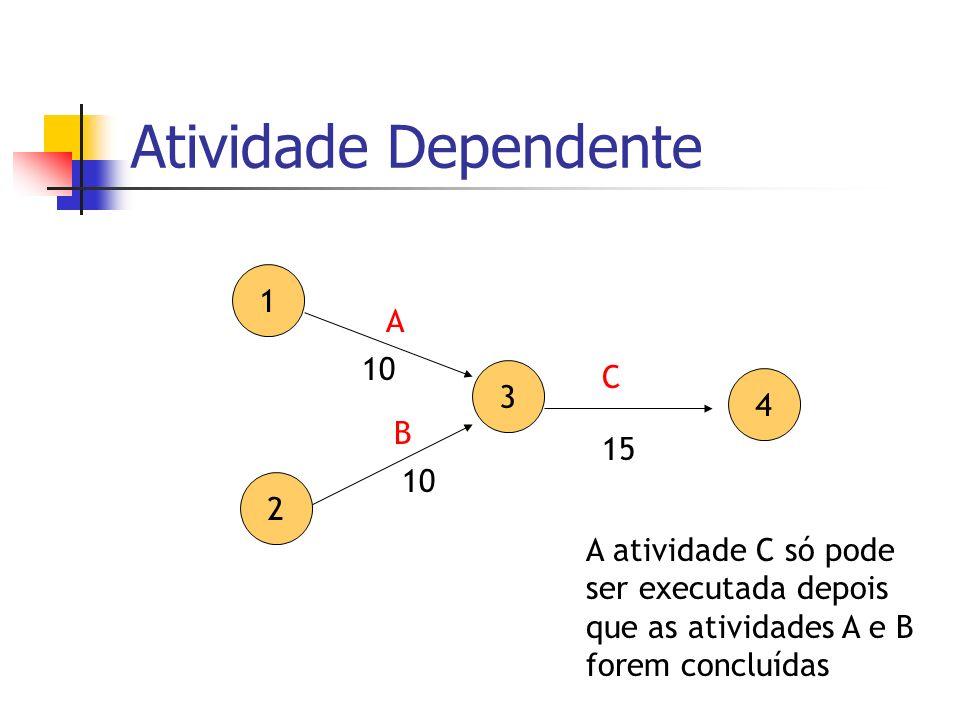Atividade Dependente 1 2 3 4 A B C 15 10 A atividade C só pode ser executada depois que as atividades A e B forem concluídas