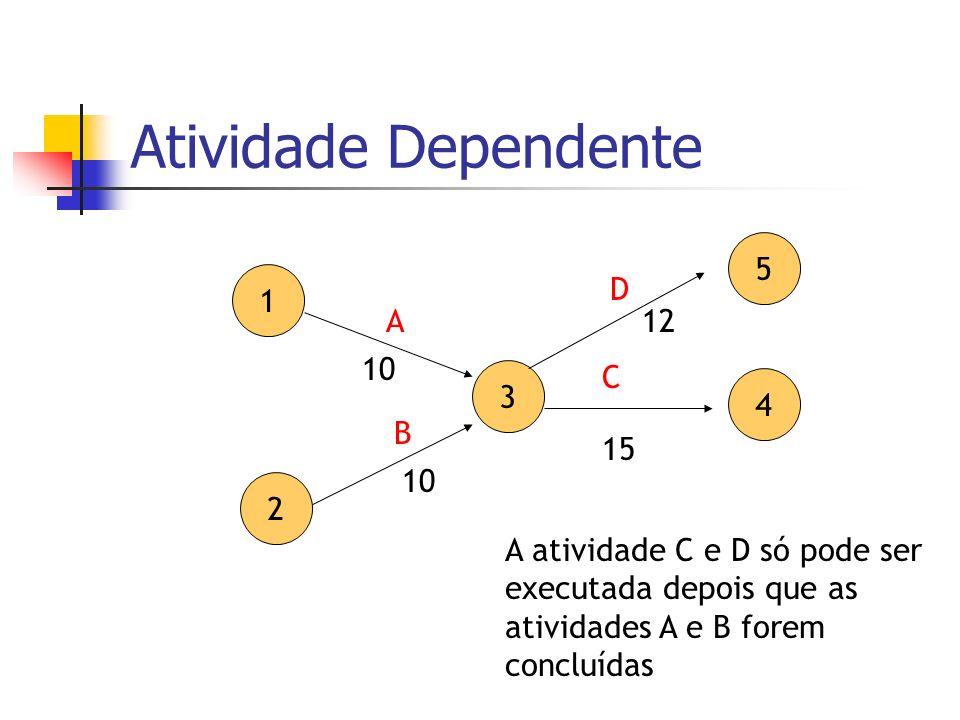 Atividade Dependente 1 2 3 4 A B C 15 10 A atividade C e D só pode ser executada depois que as atividades A e B forem concluídas 5 D 12