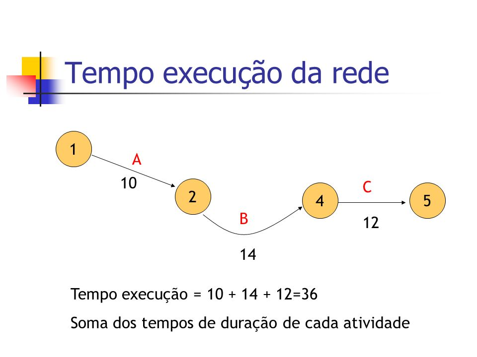 Tempo execução da rede 1 2 4 A B 10 14 Tempo execução = 10 + 14 + 12=36 Soma dos tempos de duração de cada atividade 5 C 12