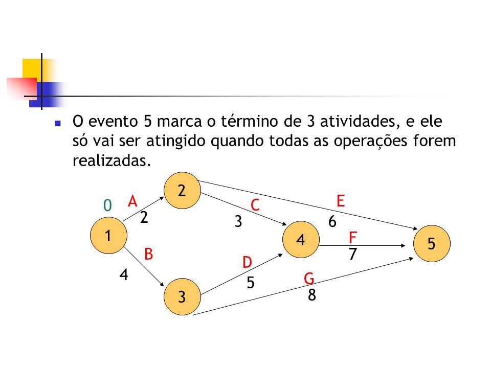 O evento 5 marca o término de 3 atividades, e ele só vai ser atingido quando todas as operações forem realizadas. 2 3 4 5 A D C 7 3 5 1 B E F G 2 4 8