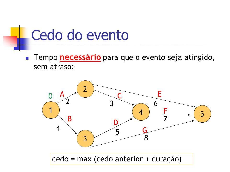 Cedo do evento Tempo necessário para que o evento seja atingido, sem atraso: 2 3 4 5 A D C 7 3 5 1 B E F G 2 4 8 6 cedo = max (cedo anterior + duração