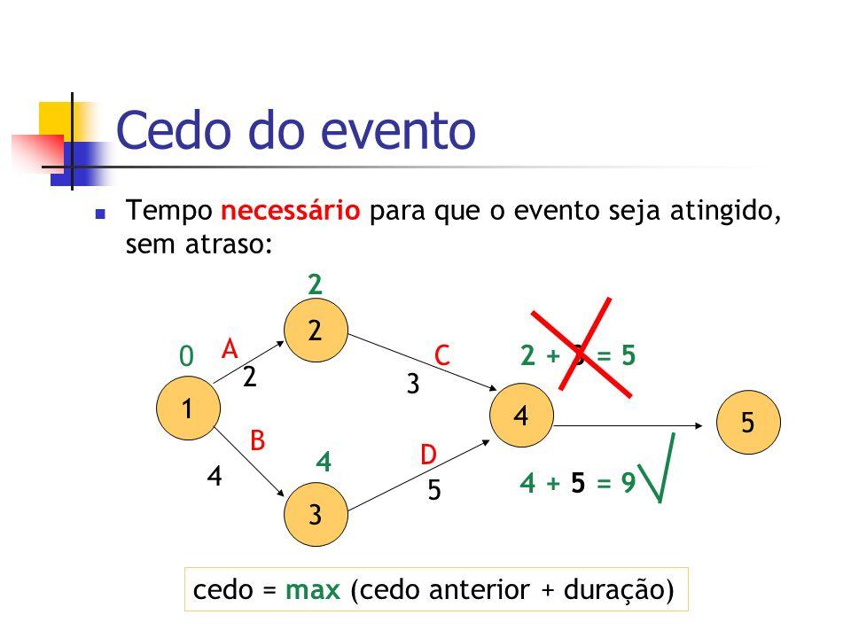 Cedo do evento Tempo necessário para que o evento seja atingido, sem atraso: cedo = max (cedo anterior + duração) 2 3 4 5 A D C 3 5 1 B 2 4 0 2 4 2 +