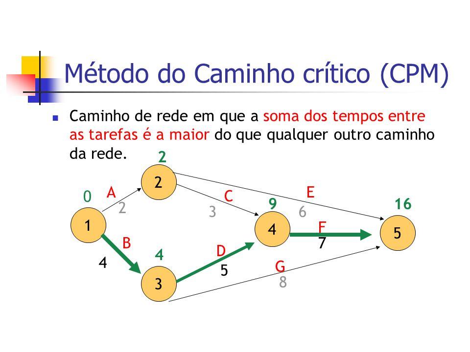 Método do Caminho crítico (CPM) Caminho de rede em que a soma dos tempos entre as tarefas é a maior do que qualquer outro caminho da rede. 2 3 4 5 A D