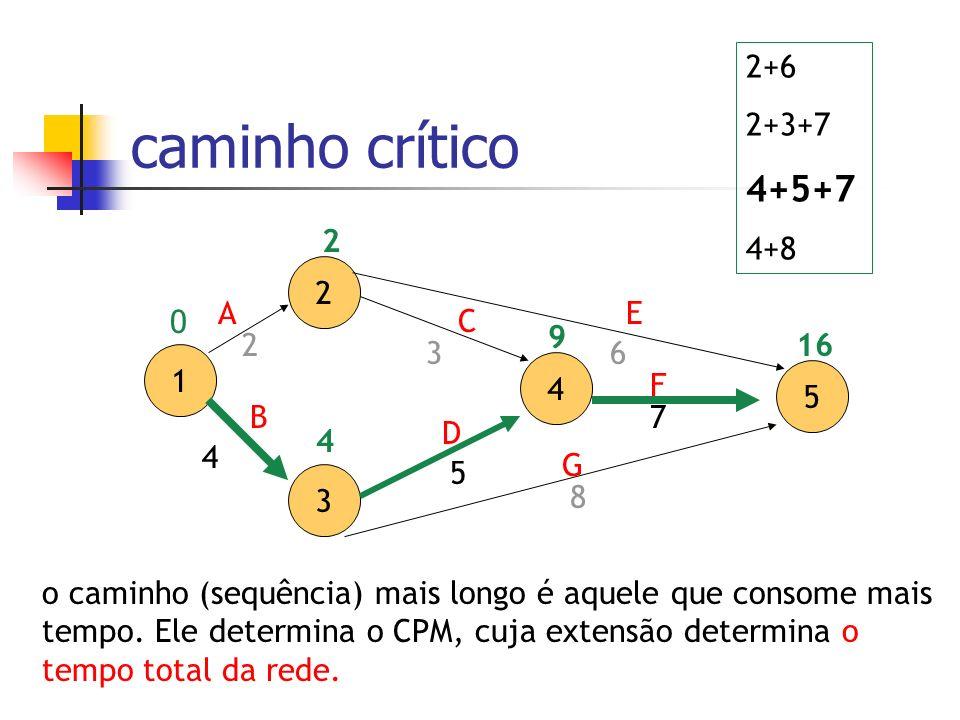 caminho crítico 2 3 4 5 A D C 7 3 5 1 B E F G 2 4 8 6 0 2 4 9 16 2+6 2+3+7 4+5+7 4+8 o caminho (sequência) mais longo é aquele que consome mais tempo.