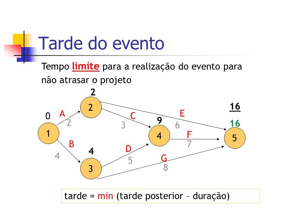 Tarde do evento Tempo limite para a realização do evento para não atrasar o projeto tarde = min (tarde posterior – duração) 2 3 4 5 A D C 7 3 5 1 B E