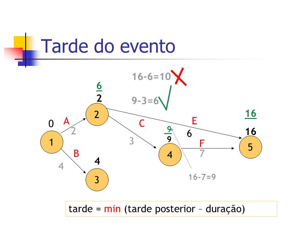Tarde do evento tarde = min (tarde posterior – duração) 2 3 4 5 A C 7 3 1 B E F 2 4 6 0 2 4 9 16 16-7=9 9 16-6=10 9-3=6 6