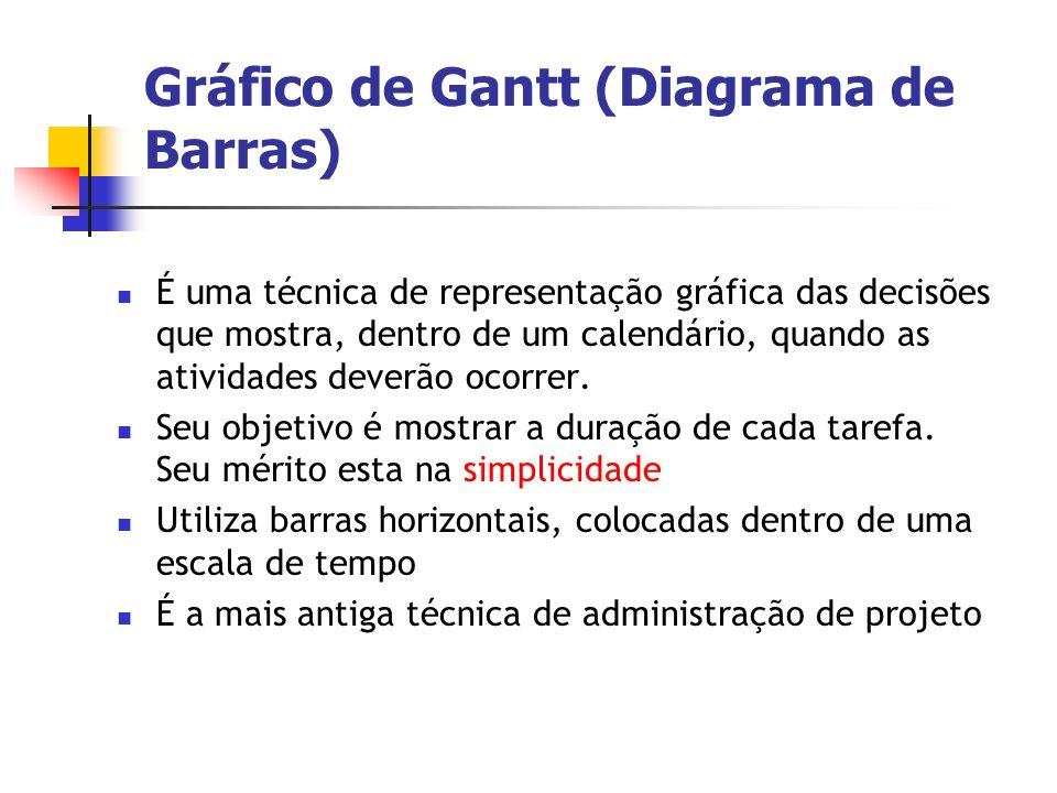 Gráfico de Gantt (Diagrama de Barras) É uma técnica de representação gráfica das decisões que mostra, dentro de um calendário, quando as atividades de