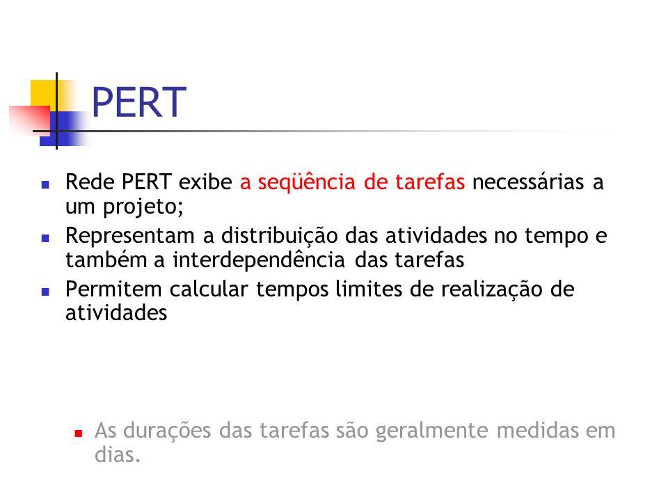 PERT Rede PERT exibe a seqüência de tarefas necessárias a um projeto; Representam a distribuição das atividades no tempo e também a interdependência d