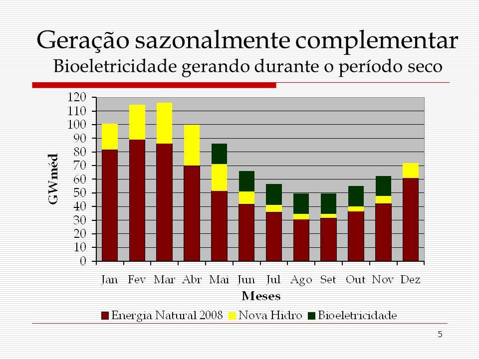5 Geração sazonalmente complementar Bioeletricidade gerando durante o período seco