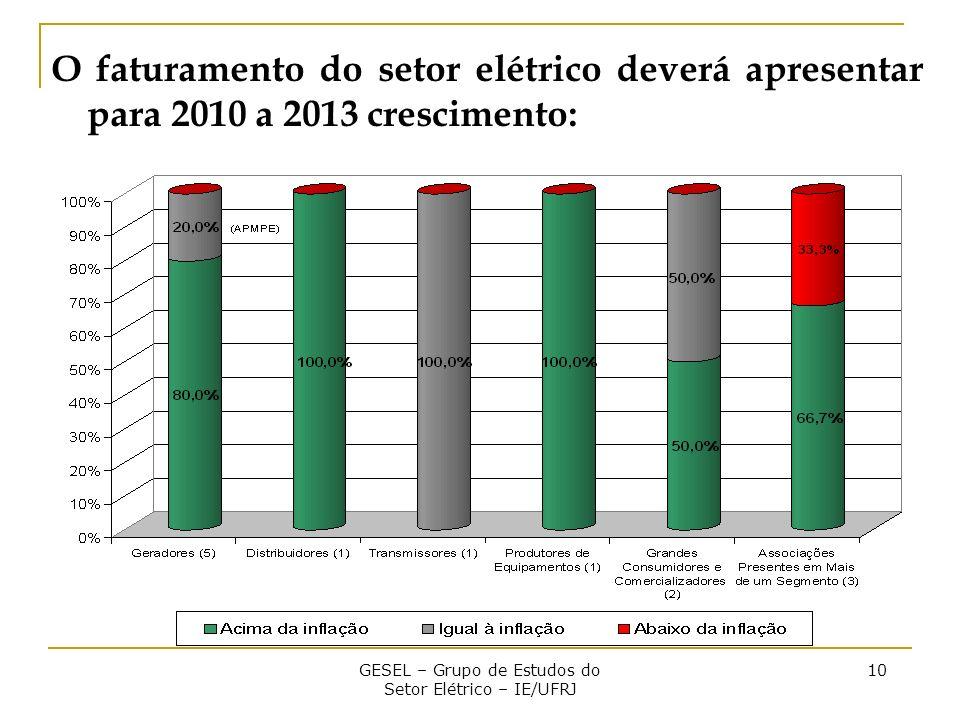 GESEL – Grupo de Estudos do Setor Elétrico – IE/UFRJ 10 O faturamento do setor elétrico deverá apresentar para 2010 a 2013 crescimento: