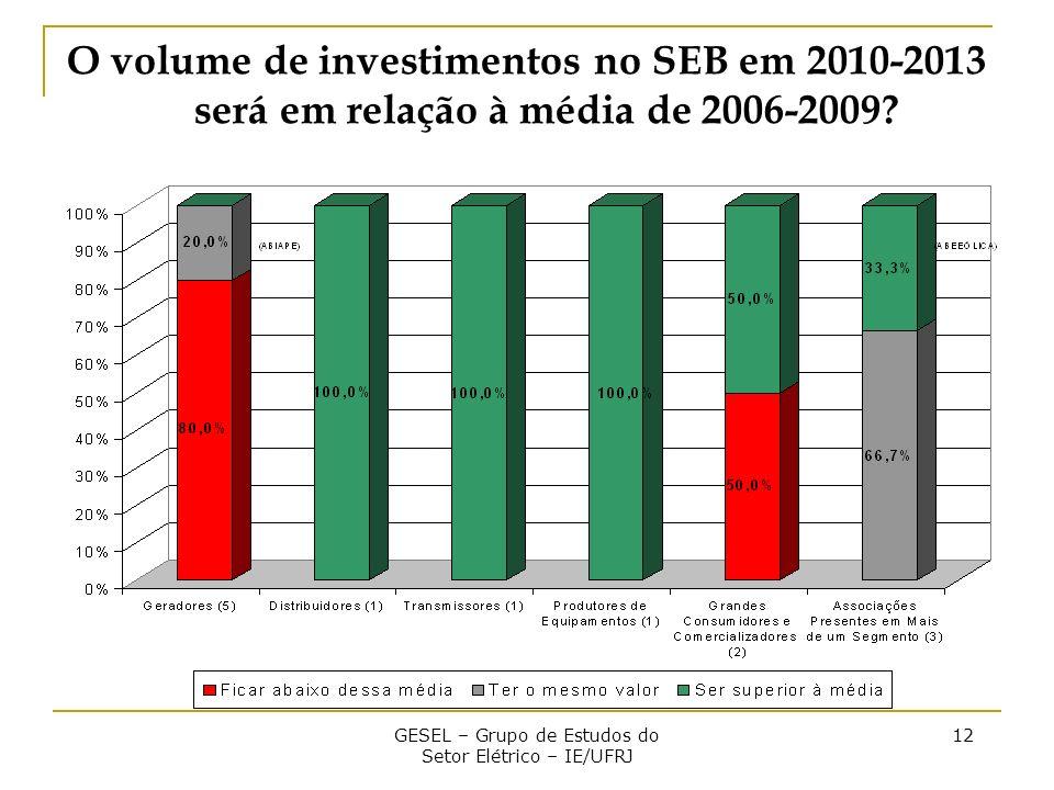 GESEL – Grupo de Estudos do Setor Elétrico – IE/UFRJ 12 O volume de investimentos no SEB em 2010-2013 será em relação à média de 2006-2009?