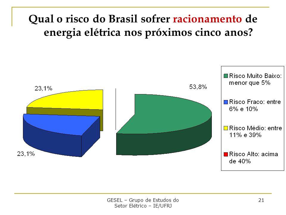 GESEL – Grupo de Estudos do Setor Elétrico – IE/UFRJ 21 Qual o risco do Brasil sofrer racionamento de energia elétrica nos próximos cinco anos?