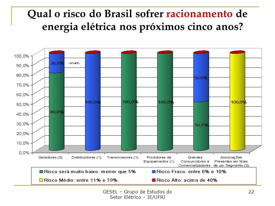 GESEL – Grupo de Estudos do Setor Elétrico – IE/UFRJ 22 Qual o risco do Brasil sofrer racionamento de energia elétrica nos próximos cinco anos?