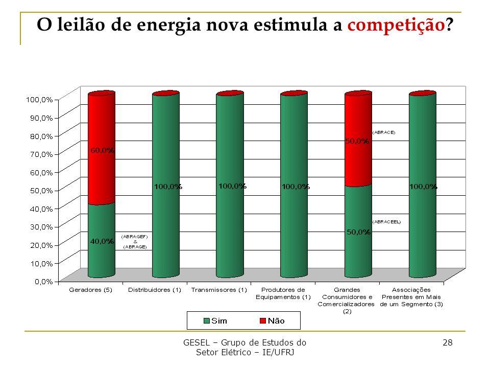 GESEL – Grupo de Estudos do Setor Elétrico – IE/UFRJ 28 O leilão de energia nova estimula a competição?