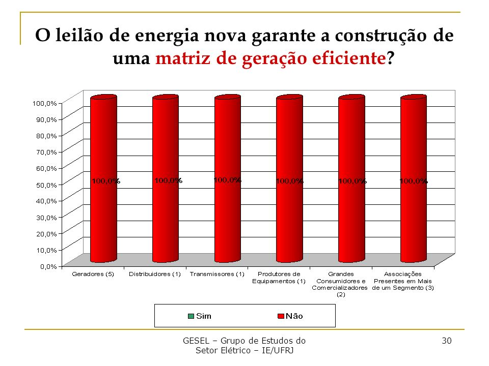 GESEL – Grupo de Estudos do Setor Elétrico – IE/UFRJ 30 O leilão de energia nova garante a construção de uma matriz de geração eficiente?