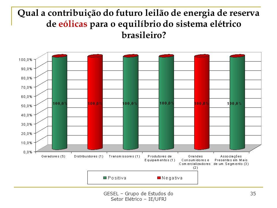 GESEL – Grupo de Estudos do Setor Elétrico – IE/UFRJ 35 Qual a contribuição do futuro leilão de energia de reserva de eólicas para o equilíbrio do sistema elétrico brasileiro