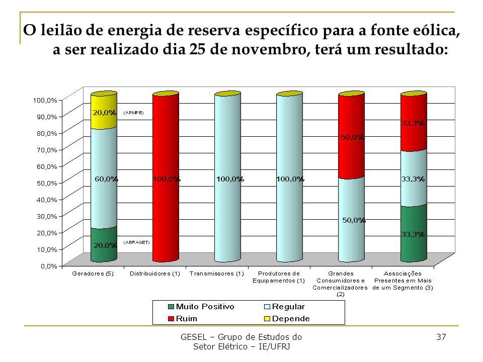 GESEL – Grupo de Estudos do Setor Elétrico – IE/UFRJ 37 O leilão de energia de reserva específico para a fonte eólica, a ser realizado dia 25 de novembro, terá um resultado: