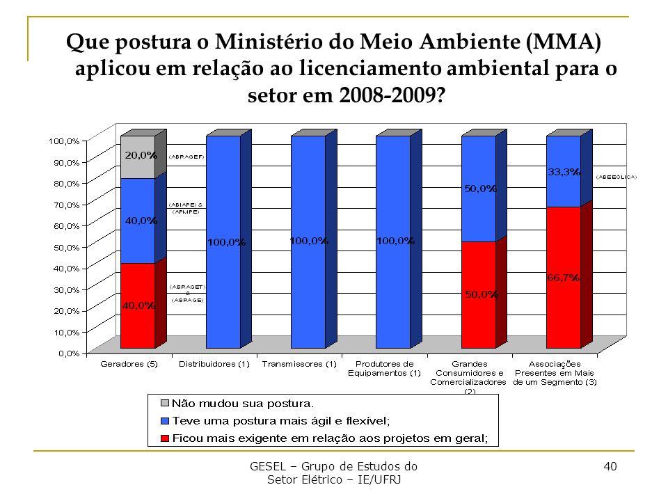 GESEL – Grupo de Estudos do Setor Elétrico – IE/UFRJ 40 Que postura o Ministério do Meio Ambiente (MMA) aplicou em relação ao licenciamento ambiental para o setor em 2008-2009