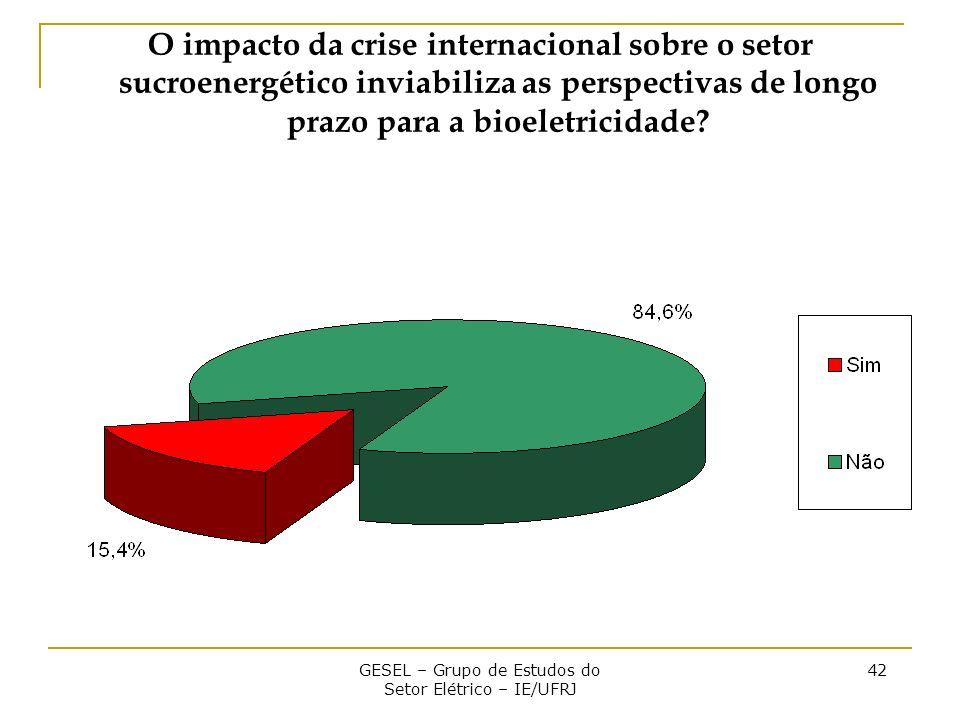 GESEL – Grupo de Estudos do Setor Elétrico – IE/UFRJ 42 O impacto da crise internacional sobre o setor sucroenergético inviabiliza as perspectivas de longo prazo para a bioeletricidade