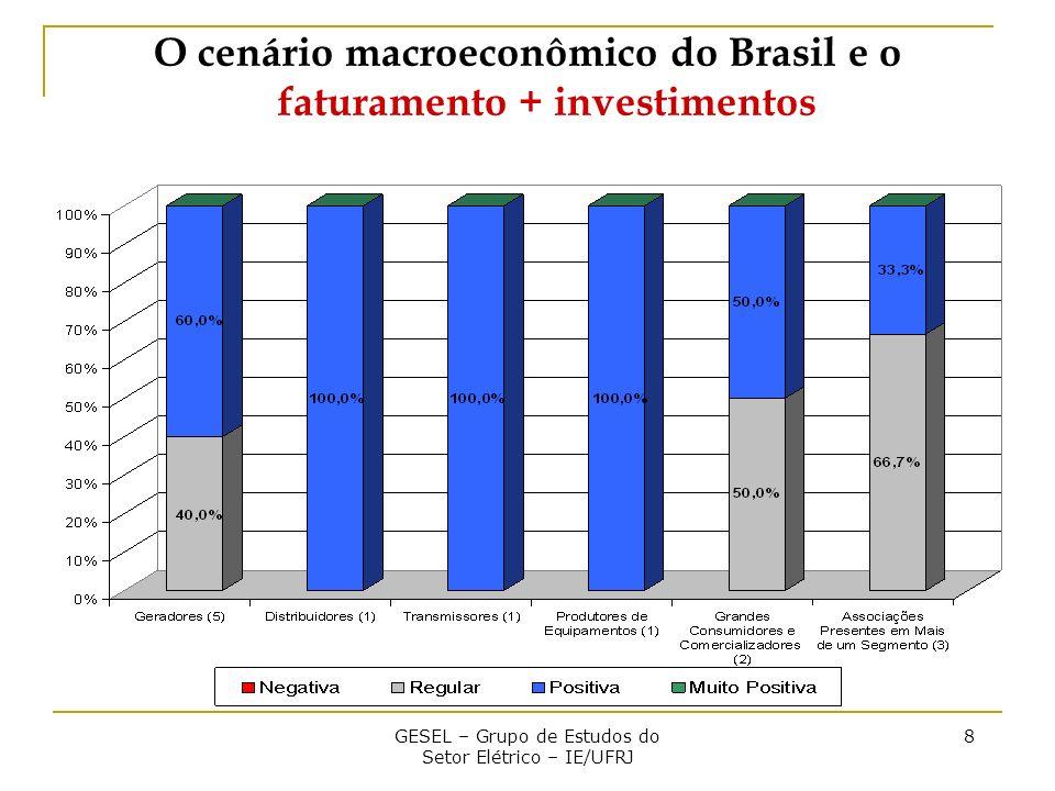 GESEL – Grupo de Estudos do Setor Elétrico – IE/UFRJ 8 O cenário macroeconômico do Brasil e o faturamento + investimentos
